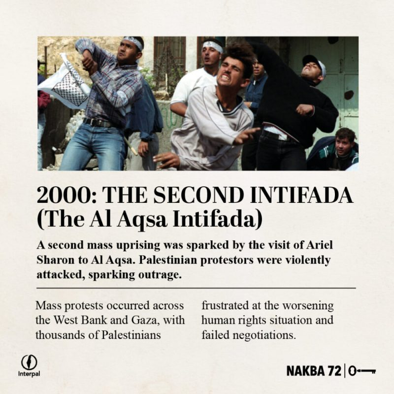 Interpal Nakba 72 Timeline 2000 A